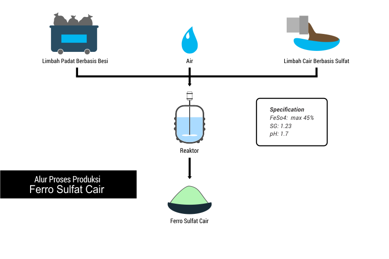 Pengolahan limbah berbasis ferro