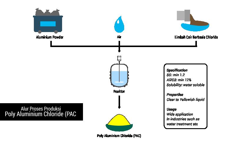 Pengolahan limbah berbasis poly