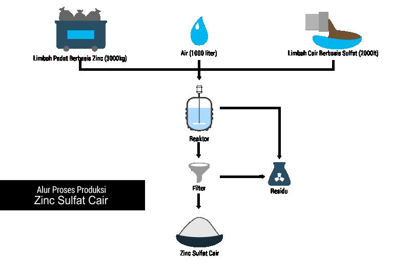 Pengolahan limbah berbasis zinc